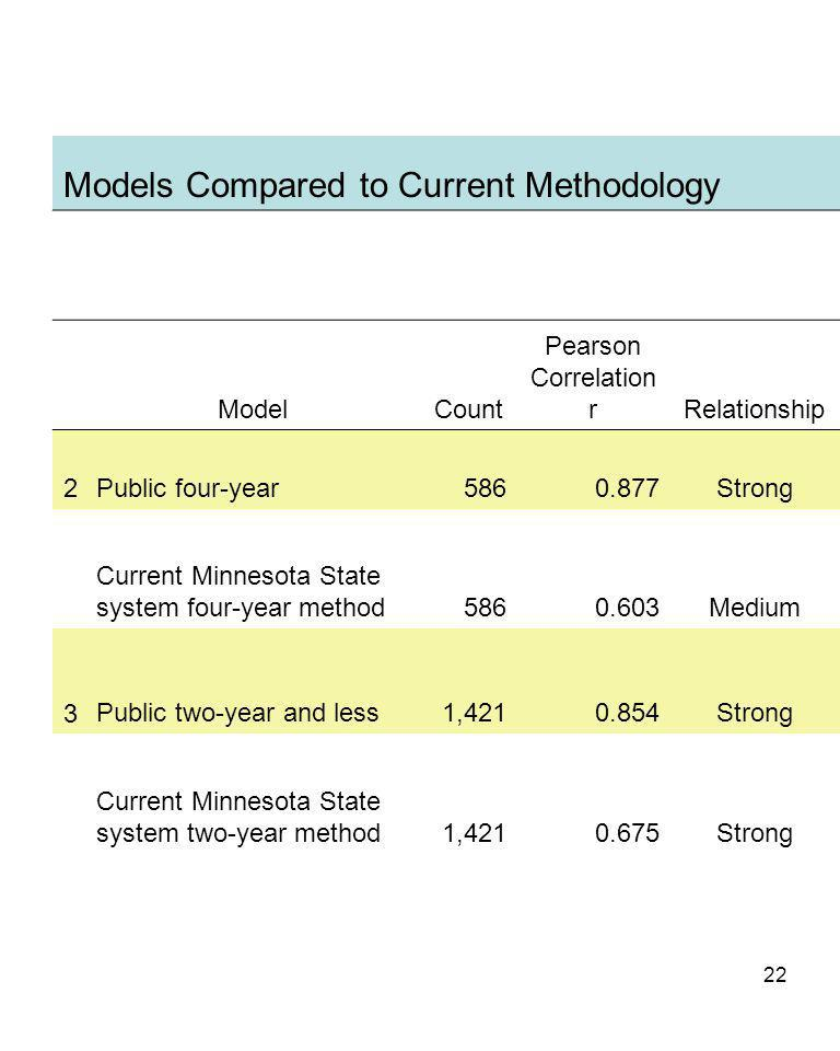 22 Models Compared to Current Methodology ModelCount Pearson Correlation rRelationship 2Public four-year5860.877Strong Current Minnesota State system four-year method5860.603Medium 3Public two-year and less1,4210.854Strong Current Minnesota State system two-year method1,4210.675Strong
