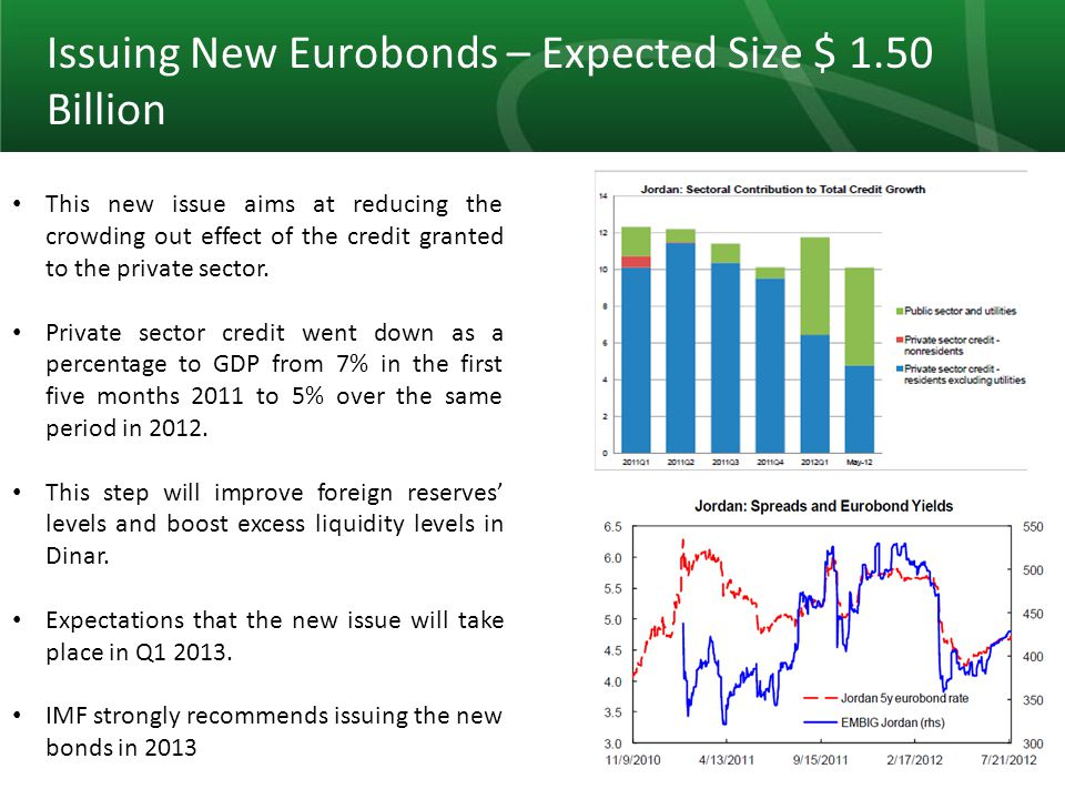 10 Issuing New Eurobonds – Expected Size $ 1.50 Billion This new issue aims at reducing the crowding out effect of the credit granted to the private sector.