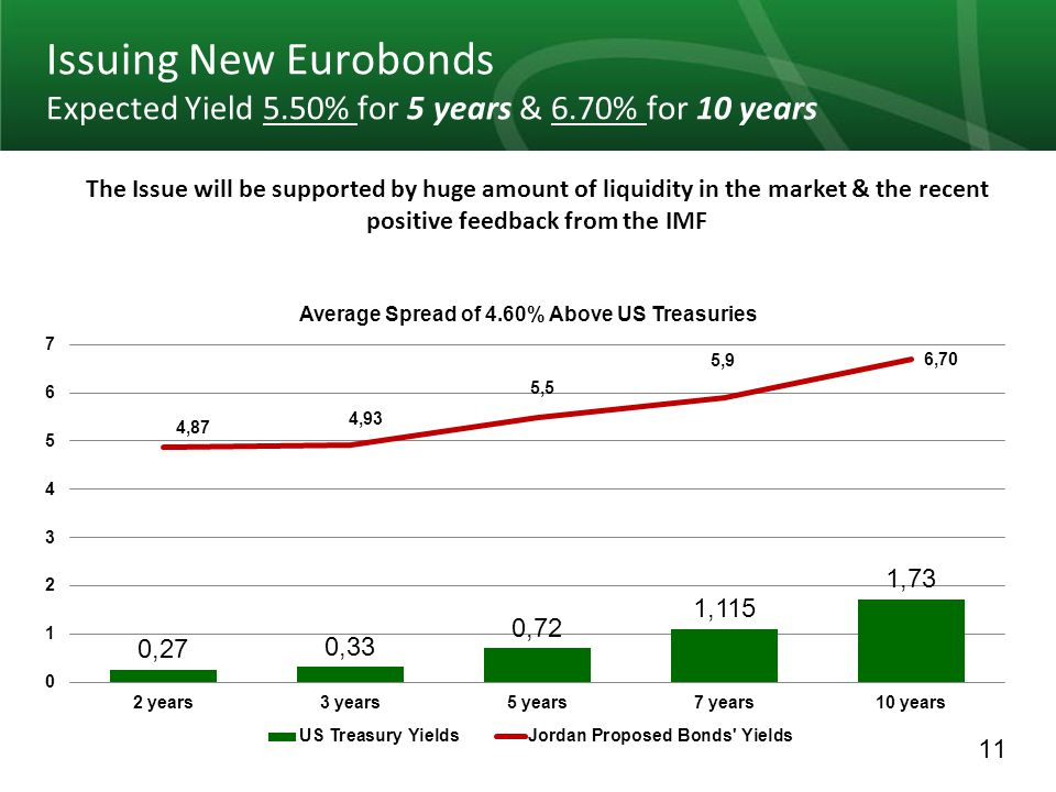 11 Issuing New Eurobonds Expected Yield 5.50% for 5 years & 6.70% for 10 years The Issue will be supported by huge amount of liquidity in the market & the recent positive feedback from the IMF