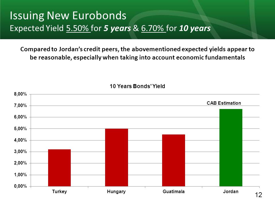 12 Issuing New Eurobonds Expected Yield 5.50% for 5 years & 6.70% for 10 years Compared to Jordans credit peers, the abovementioned expected yields appear to be reasonable, especially when taking into account economic fundamentals CAB Estimation