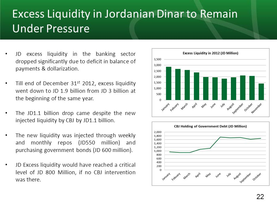 22 Excess Liquidity in Jordanian Dinar to Remain Under Pressure JD excess liquidity in the banking sector dropped significantly due to deficit in balance of payments & dollarization.