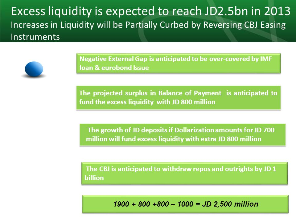 23 Excess liquidity is expected to reach JD2.5bn in 2013 Increases in Liquidity will be Partially Curbed by Reversing CBJ Easing Instruments Negative External Gap is anticipated to be over-covered by IMF loan & eurobond Issue The projected surplus in Balance of Payment is anticipated to fund the excess liquidity with JD 800 million The growth of JD deposits if Dollarization amounts for JD 700 million will fund excess liquidity with extra JD 800 million The CBJ is anticipated to withdraw repos and outrights by JD 1 billion 1900 + 800 +800 – 1000 = JD 2,500 million