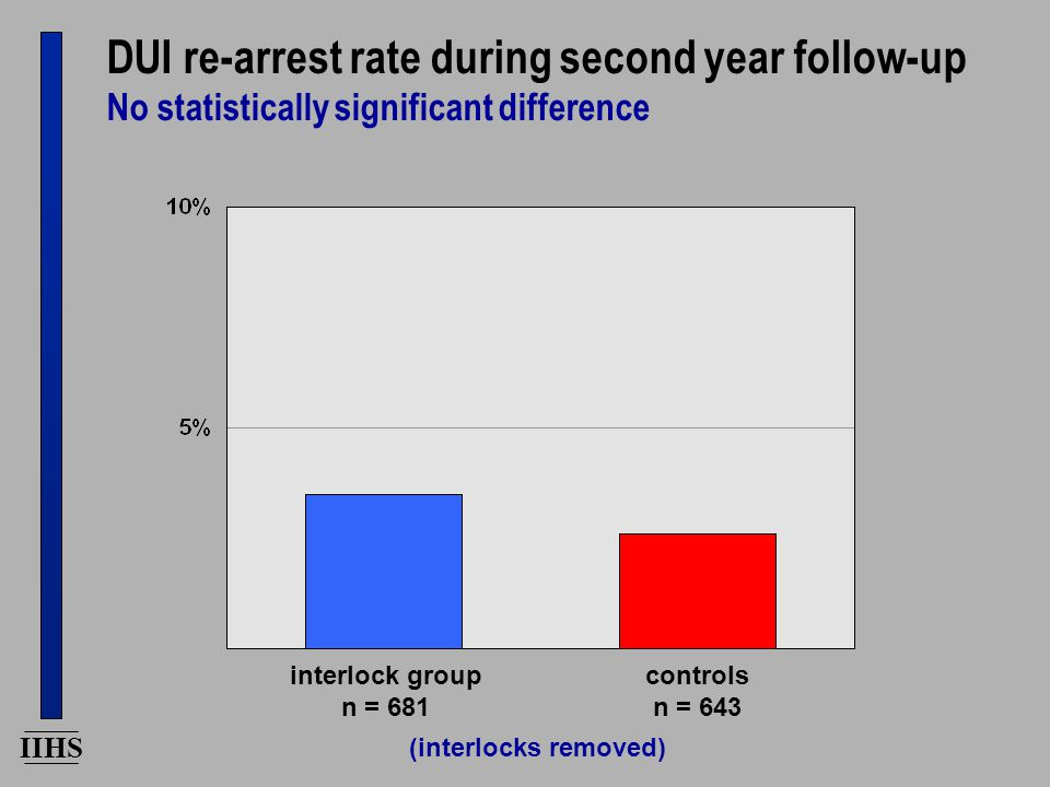 IIHS DUI re-arrest rate during second year follow-up No statistically significant difference interlock group n = 681 controls n = 643 (interlocks remo