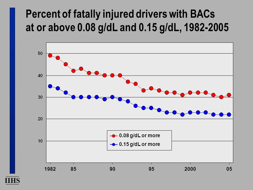 IIHS 0.15 g/dL or more 0.08 g/dL or more 1982 Percent of fatally injured drivers with BACs at or above 0.08 g/dL and 0.15 g/dL, 1982-2005 859095200005