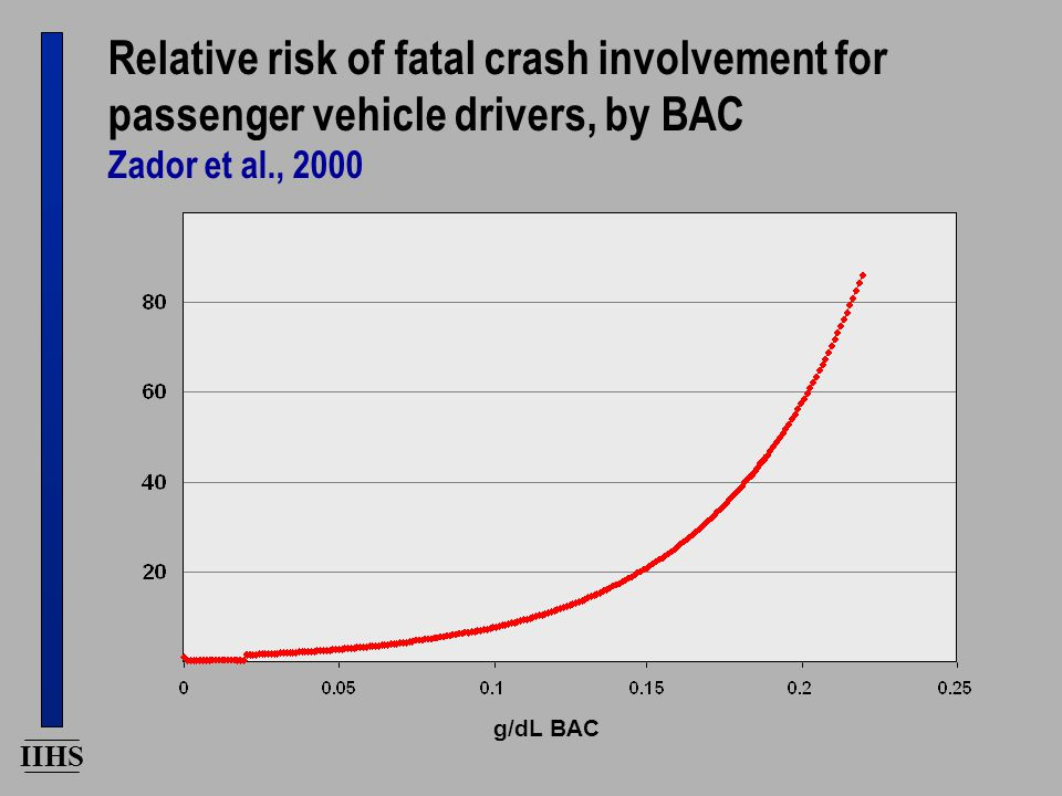IIHS Relative risk of fatal crash involvement for passenger vehicle drivers, by BAC Zador et al., 2000 g/dL BAC