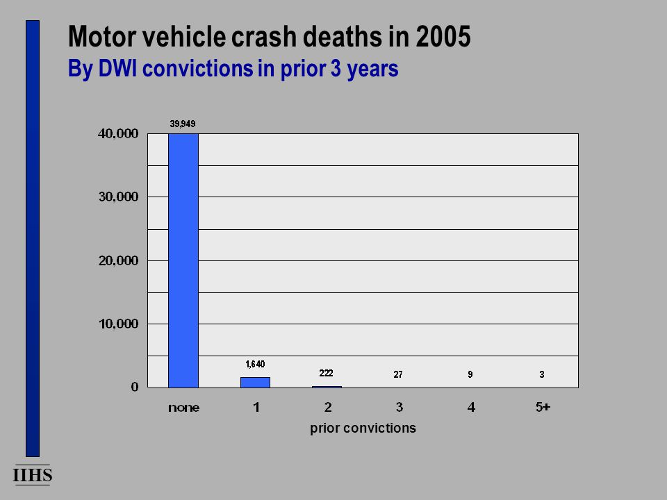 IIHS Motor vehicle crash deaths involving drivers with DWI convictions in prior 3 years By license status prior convictions