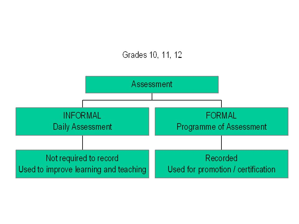Assessment – Gr 10, 11, 12 Informal Daily assessment Monitor learners progress Improve teaching Scaffold learning Stepping stones to tasks in Programme of Assessment Not required to record Mainly formative Formal Programme of Assessment Systematic way of evaluating learner progress Used for promotion / certification Recorded Mainly summative