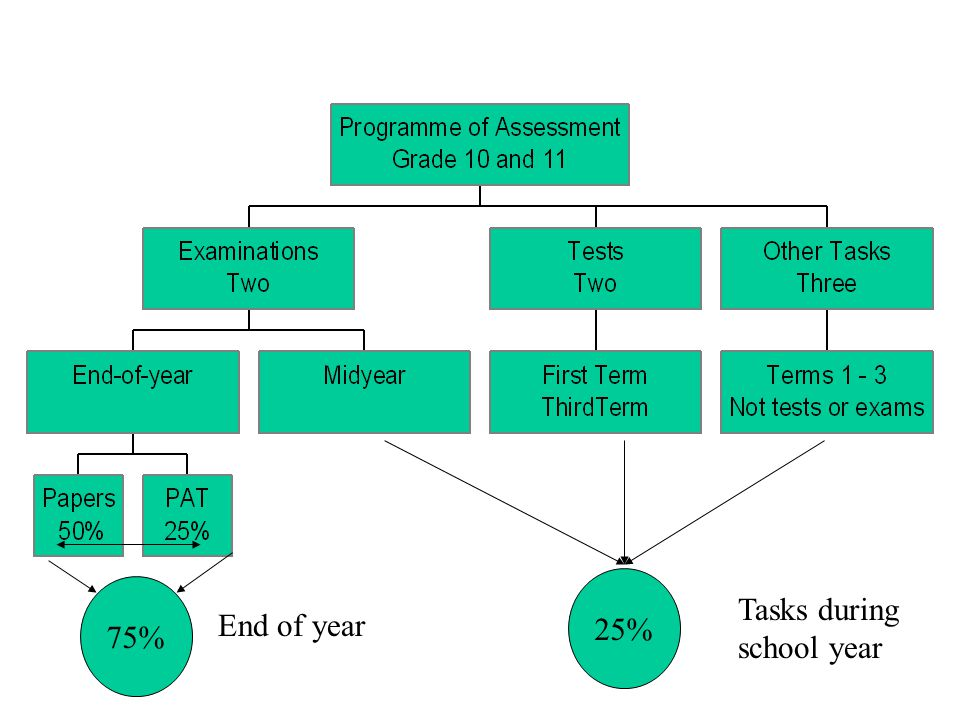 25% 75% Tasks during school year End of year