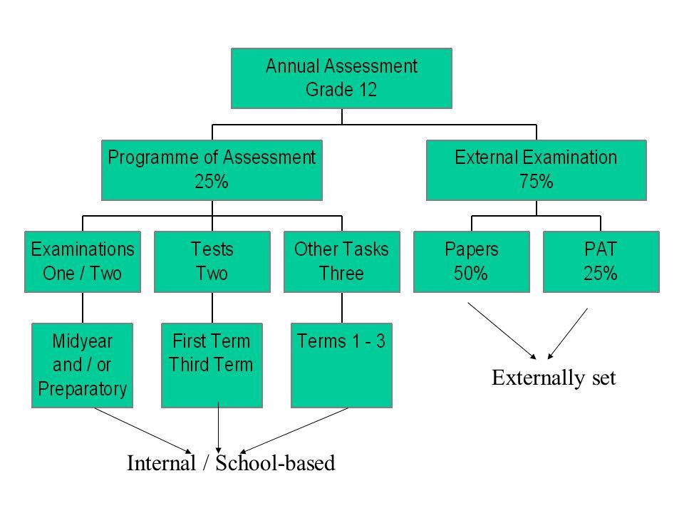 Externally set Internal / School-based