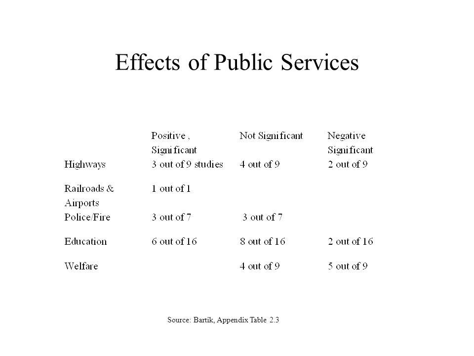 Effects of Public Services Source: Bartik, Appendix Table 2.3