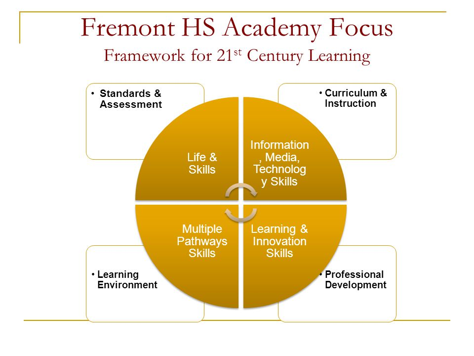 Fremont HS Academy Focus Framework for 21 st Century Learning Professional Development Learning Environment Curriculum & Instruction Standards & Asses