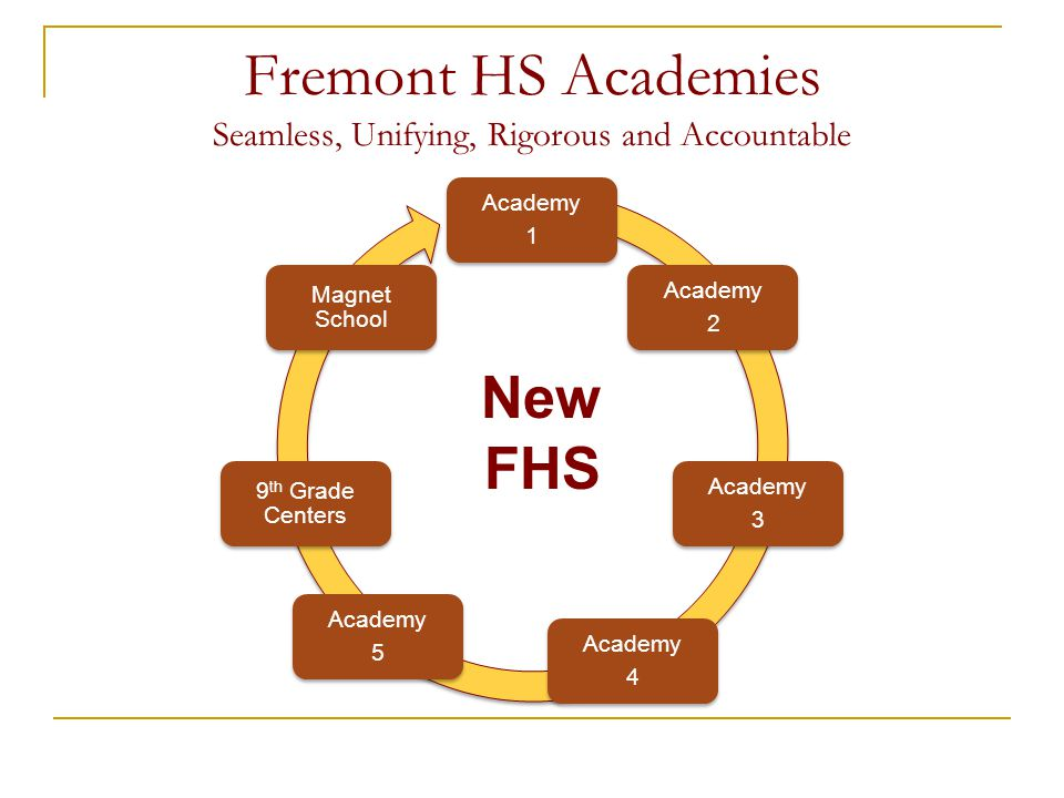 Fremont HS Academies Seamless, Unifying, Rigorous and Accountable Academy 1 Academy 2 Academy 3 Academy 4 Academy 5 9 th Grade Centers Magnet School N