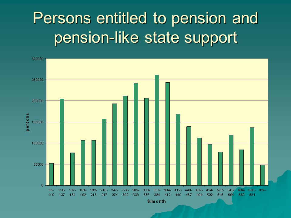 Persons entitled to pension and pension-like state support