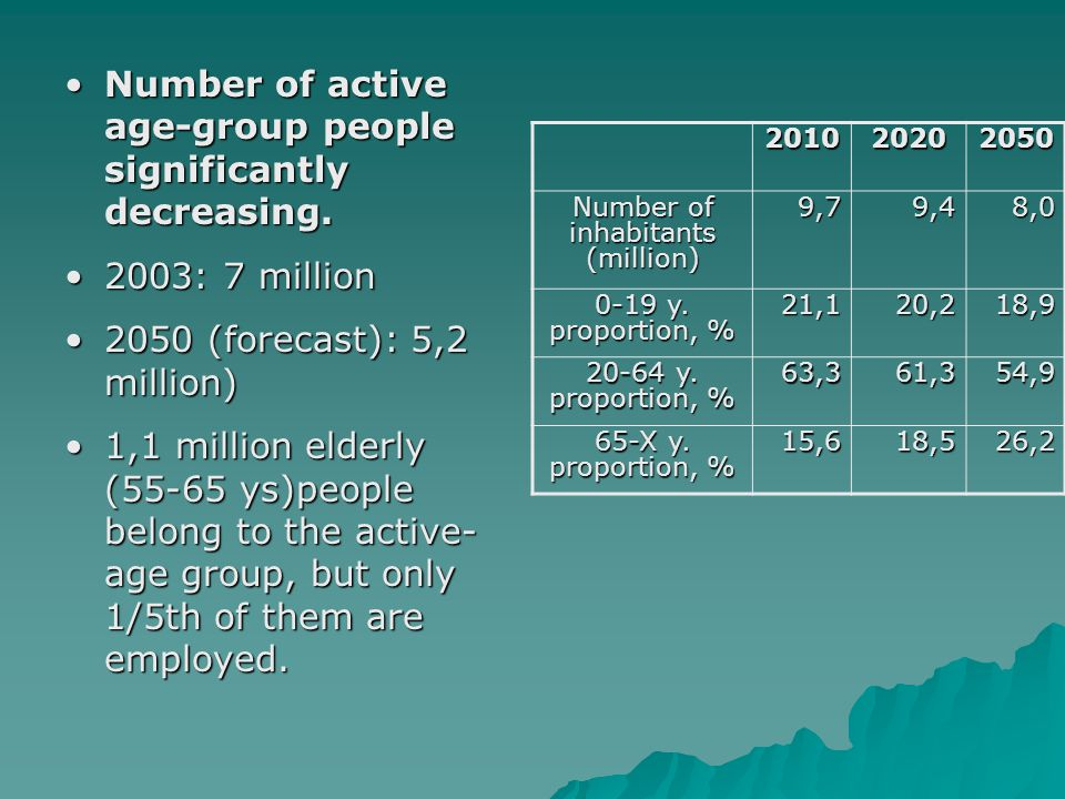 Number of active age-group people significantly decreasing.Number of active age-group people significantly decreasing.
