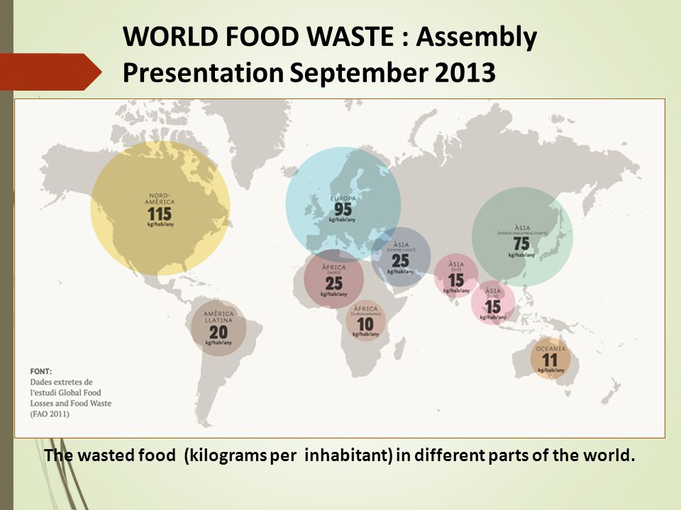 The wasted food (kilograms per inhabitant) in different parts of the world.