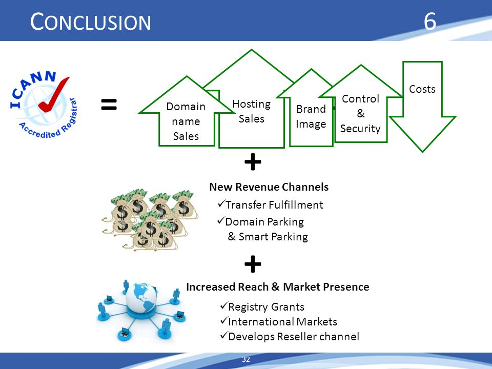 C ONCLUSION 6 32 Hosting Sales = Costs Domain Parking & Smart Parking New Revenue Channels + + Brand Image Domain name Sales Control & Security Transfer Fulfillment Increased Reach & Market Presence + Registry Grants International Markets Develops Reseller channel