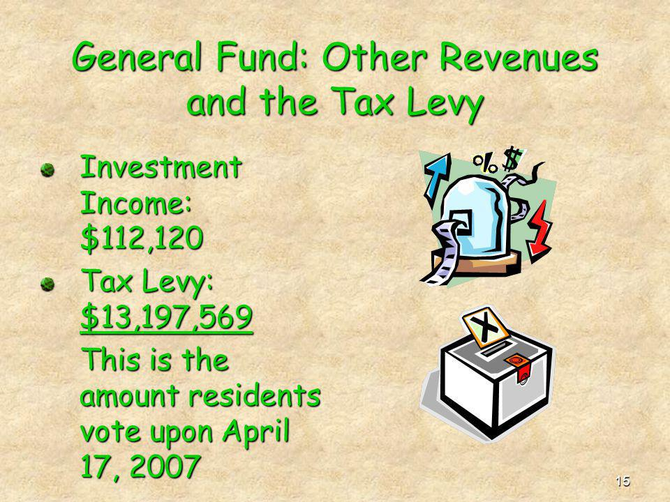 15 General Fund: Other Revenues and the Tax Levy Investment Income: $112,120 Tax Levy: $13,197,569 This is the amount residents vote upon April 17, 20
