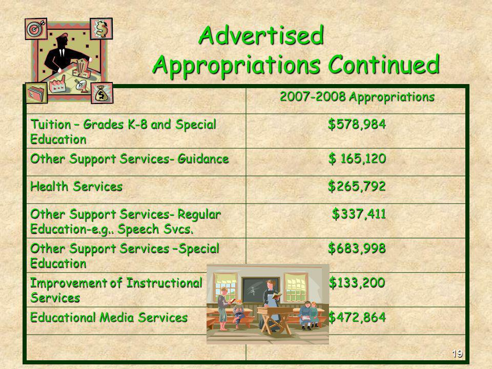19 Advertised Appropriations Continued 2007-2008 Appropriations Tuition – Grades K-8 and Special Education $578,984 Other Support Services- Guidance $
