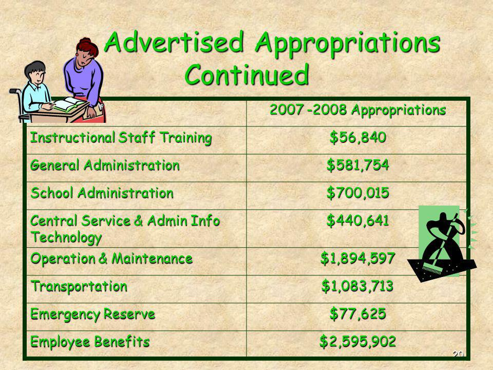 20 Advertised Appropriations Continued 2007 -2008 Appropriations Instructional Staff Training $56,840 General Administration $581,754 School Administr