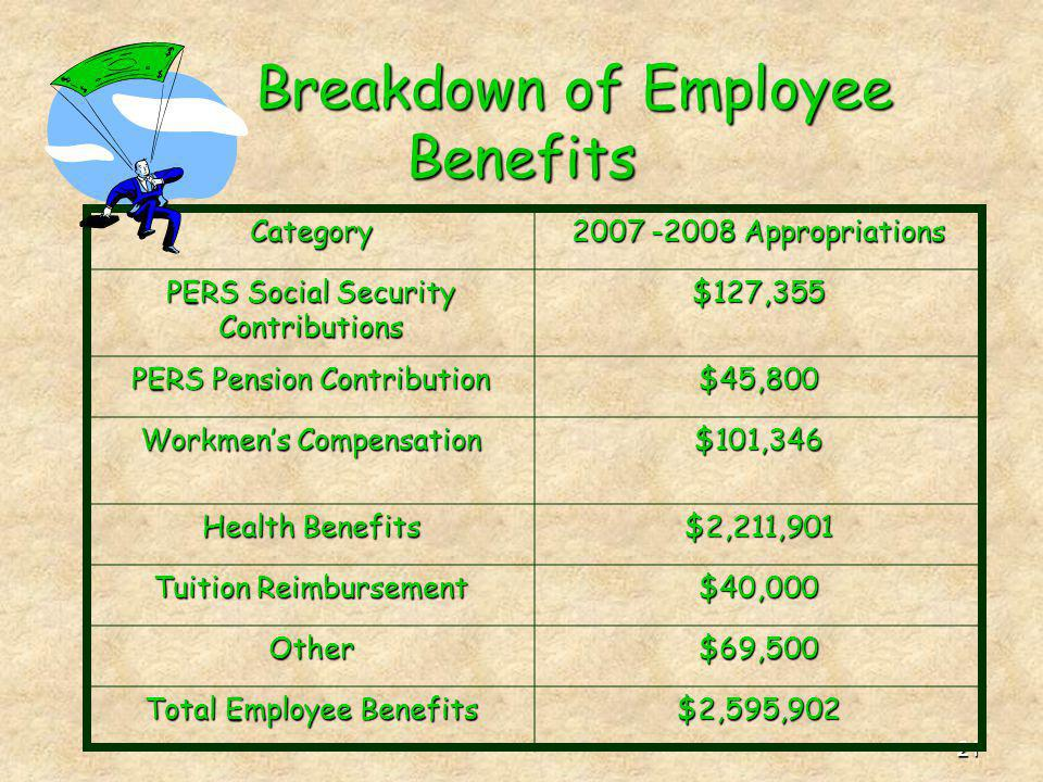 21 Breakdown of Employee Benefits Category 2007 -2008 Appropriations PERS Social Security Contributions $127,355 PERS Pension Contribution $45,800 Workmens Compensation $101,346 Health Benefits $2,211,901 Tuition Reimbursement $40,000 Other$69,500 Total Employee Benefits $2,595,902