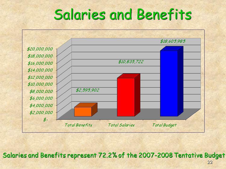 22 Salaries and Benefits Salaries and Benefits represent 72.2% of the 2007-2008 Tentative Budget