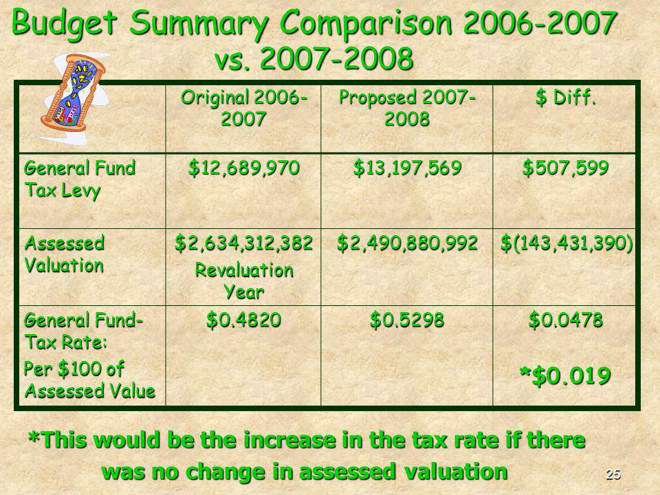 25 Budget Summary Comparison 2006-2007 vs. 2007-2008 Original 2006- 2007 Proposed 2007- 2008 $ Diff. General Fund Tax Levy $12,689,970$13,197,569$507,
