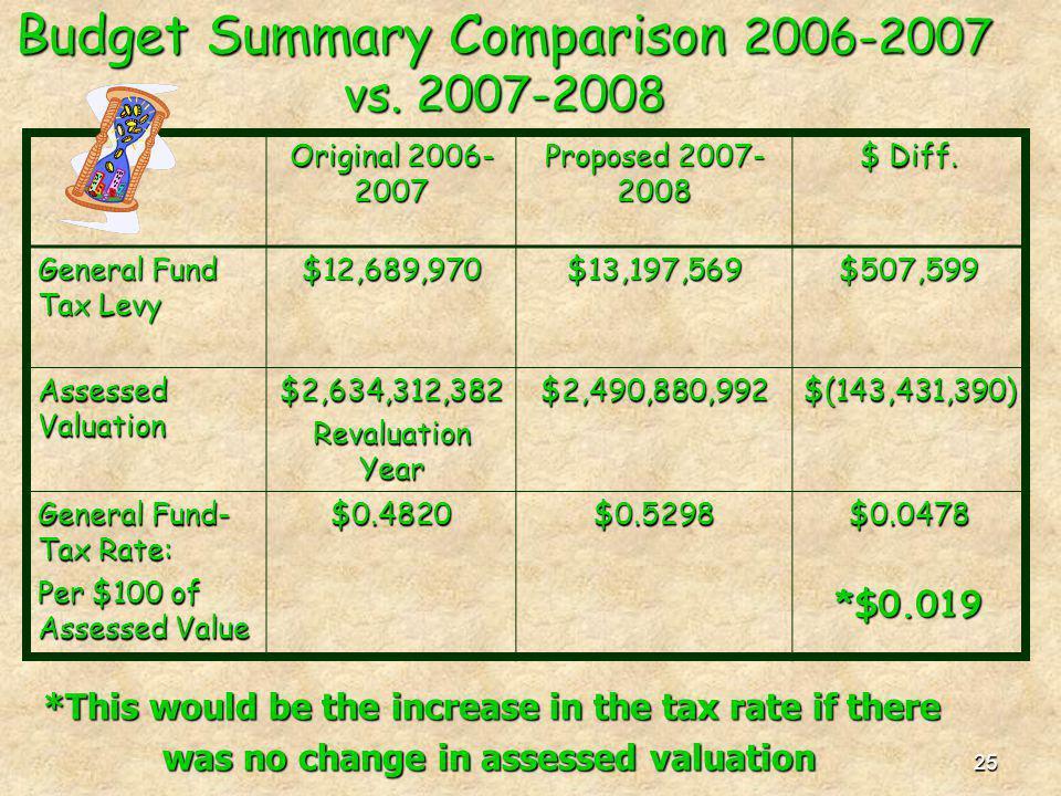 25 Budget Summary Comparison 2006-2007 vs.