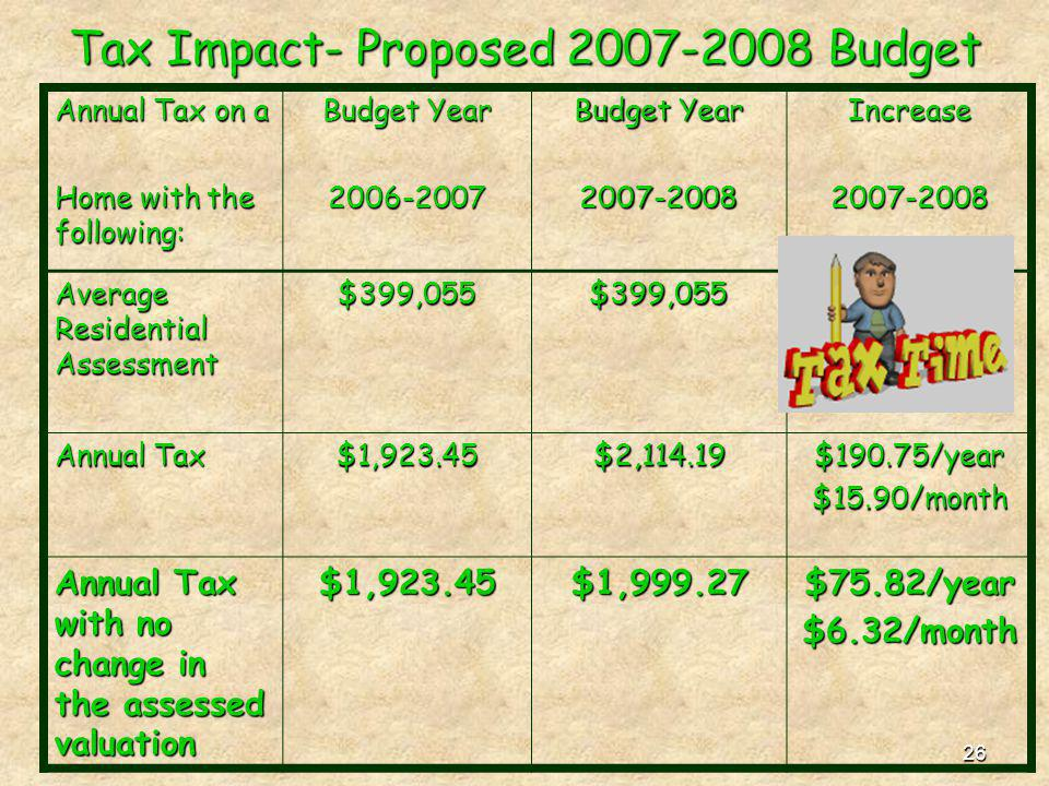 26 Tax Impact- Proposed 2007-2008 Budget Annual Tax on a Budget Year Increase Home with the following: 2006-20072007-20082007-2008 Average Residential
