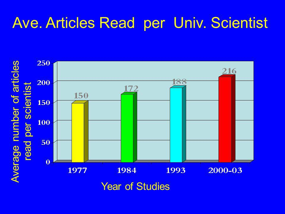 Ave. Articles Read per Univ.