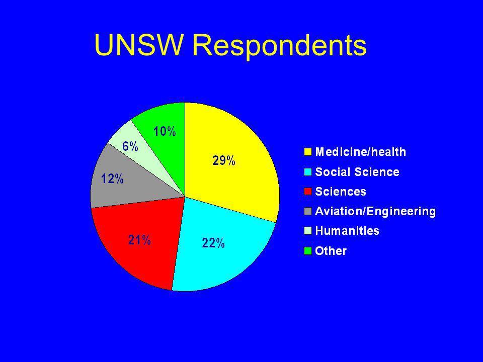 UNSW Respondents