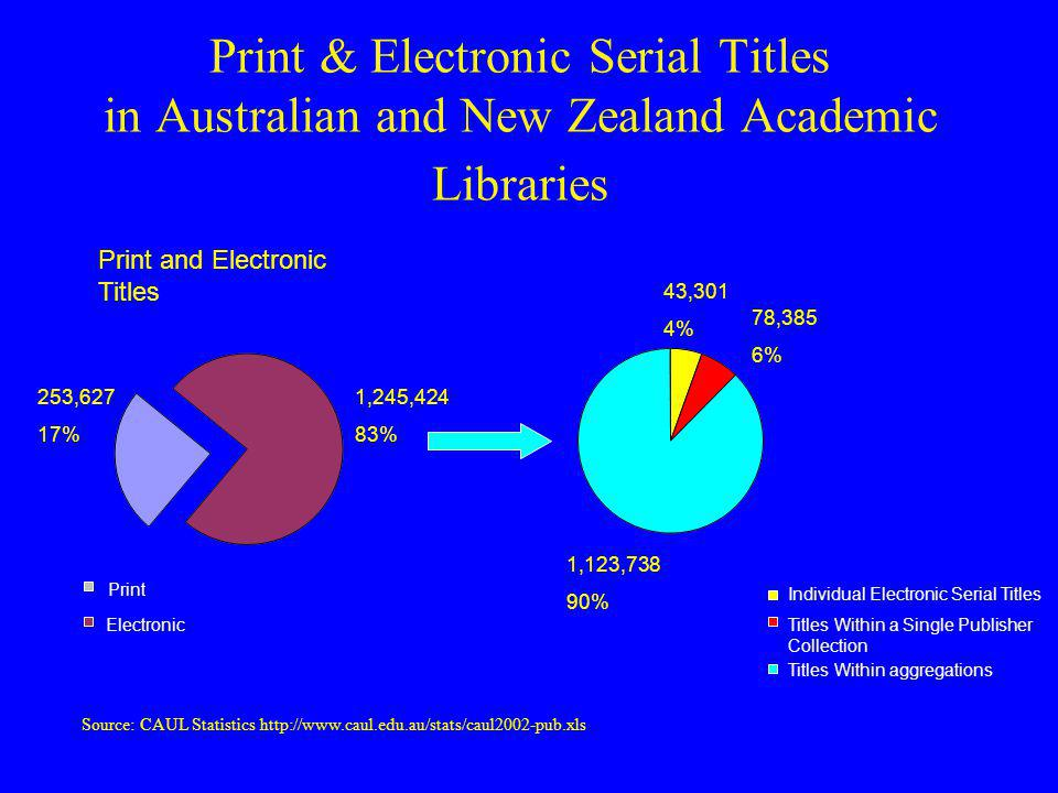 Print & Electronic Serial Titles in Australian and New Zealand Academic Libraries Source: CAUL Statistics http://www.caul.edu.au/stats/caul2002-pub.xls Print and Electronic Titles Electronic Titles Print Electronic 253,627 17% 1,245,424 83% Individual Electronic Serial Titles Titles Within a Single Publisher Collection Titles Within aggregations 43,301 4% 78,385 6% 1,123,738 90%