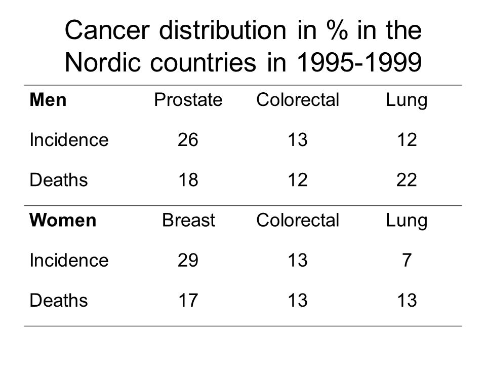 Cancer distribution in % in the Nordic countries in 1995-1999 MenProstateColorectalLung Incidence261312 Deaths181222 WomenBreastColorectalLung Incidence29137 Deaths1713