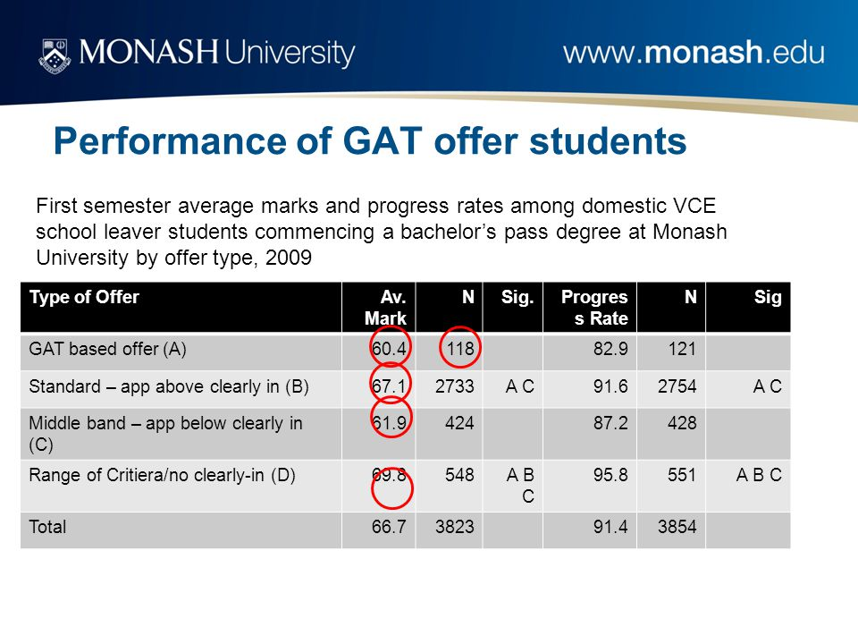 Performance of GAT offer students Type of OfferAv.