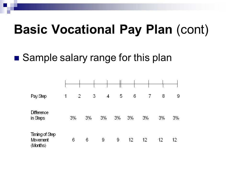 Basic Vocational Pay Plan (cont) Sample salary range for this plan