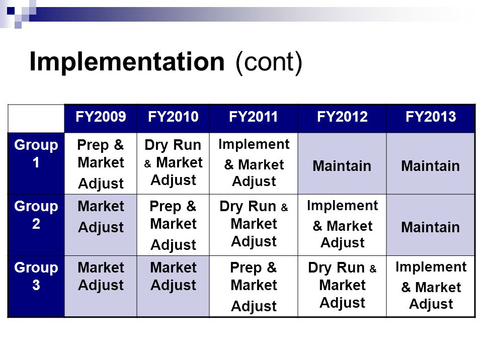 Implementation (cont) FY2009FY2010FY2011FY2012FY2013 Group 1 Prep & Market Adjust Dry Run & Market Adjust Implement & Market Adjust Maintain Group 2 Market Adjust Prep & Market Adjust Dry Run & Market Adjust Implement & Market Adjust Maintain Group 3 Market Adjust Prep & Market Adjust Dry Run & Market Adjust Implement & Market Adjust