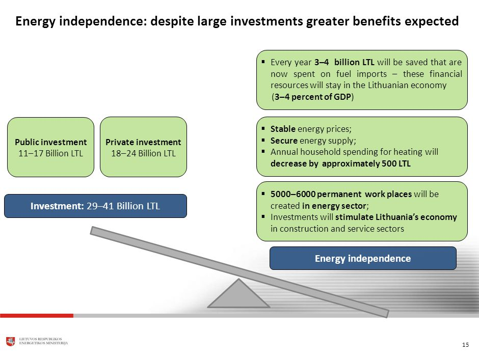 15 Energy independence: despite large investments greater benefits expected Public investment 11–17 Billion LTL Investment: 29–41 Billion LTL Energy independence Every year 3–4 billion LTL will be saved that are now spent on fuel imports – these financial resources will stay in the Lithuanian economy (3–4 percent of GDP) Stable energy prices; Secure energy supply; Annual household spending for heating will decrease by approximately 500 LTL 5000–6000 permanent work places will be created in energy sector; Investments will stimulate Lithuanias economy in construction and service sectors Private investment 18–24 Billion LTL