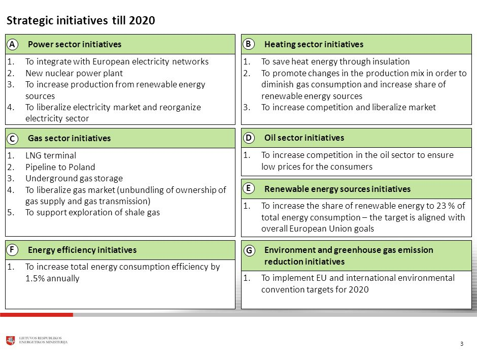 3 Oil sector initiatives Strategic initiatives till 2020 1.To integrate with European electricity networks 2.New nuclear power plant 3.To increase production from renewable energy sources 4.To liberalize electricity market and reorganize electricity sector Power sector initiatives 1.To save heat energy through insulation 2.To promote changes in the production mix in order to diminish gas consumption and increase share of renewable energy sources 3.To increase competition and liberalize market Heating sector initiatives 1.LNG terminal 2.Pipeline to Poland 3.Underground gas storage 4.To liberalize gas market (unbundling of ownership of gas supply and gas transmission) 5.To support exploration of shale gas Gas sector initiatives 1.To increase the share of renewable energy to 23 % of total energy consumption – the target is aligned with overall European Union goals Renewable energy sources initiatives 1.To increase total energy consumption efficiency by 1.5% annually Energy efficiency initiatives 1.To implement EU and international environmental convention targets for 2020 Environment and greenhouse gas emission reduction initiatives A B C E G D 1.To increase competition in the oil sector to ensure low prices for the consumers F