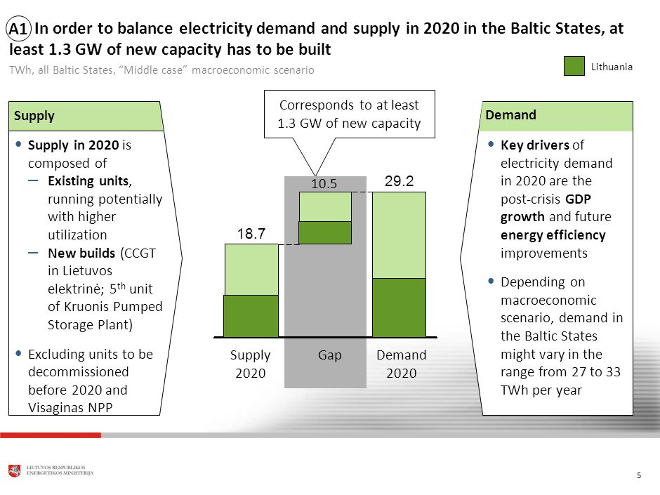 5 In order to balance electricity demand and supply in 2020 in the Baltic States, at least 1.3 GW of new capacity has to be built TWh, all Baltic States, Middle case macroeconomic scenario Corresponds to at least 1.3 GW of new capacity Supply Supply in 2020 is composed of – Existing units, running potentially with higher utilization – New builds (CCGT in Lietuvos elektrinė; 5 th unit of Kruonis Pumped Storage Plant) Excluding units to be decommissioned before 2020 and Visaginas NPP Key drivers of electricity demand in 2020 are the post-crisis GDP growth and future energy efficiency improvements Depending on macroeconomic scenario, demand in the Baltic States might vary in the range from 27 to 33 TWh per year Demand A1A1 Demand 2020 29.2 GapSupply 2020 18.7 10.5 Lithuania