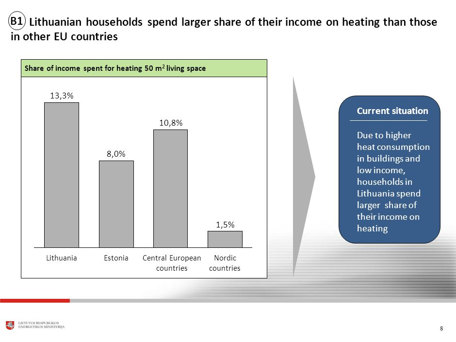 8 Lithuanian households spend larger share of their income on heating than those in other EU countries LithuaniaEstoniaNordic countries Central European countries 8,0% 13,3% 1,5% 10,8% Share of income spent for heating 50 m 2 living space Current situation Due to higher heat consumption in buildings and low income, households in Lithuania spend larger share of their income on heating B1
