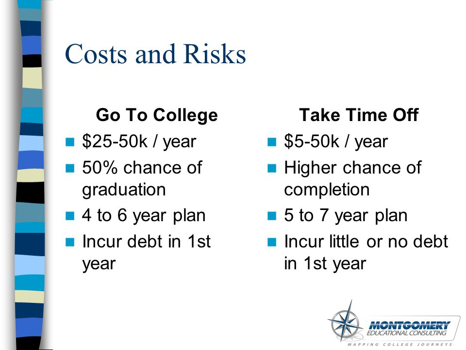 Costs and Risks Go To College $25-50k / year 50% chance of graduation 4 to 6 year plan Incur debt in 1st year Take Time Off $5-50k / year Higher chanc