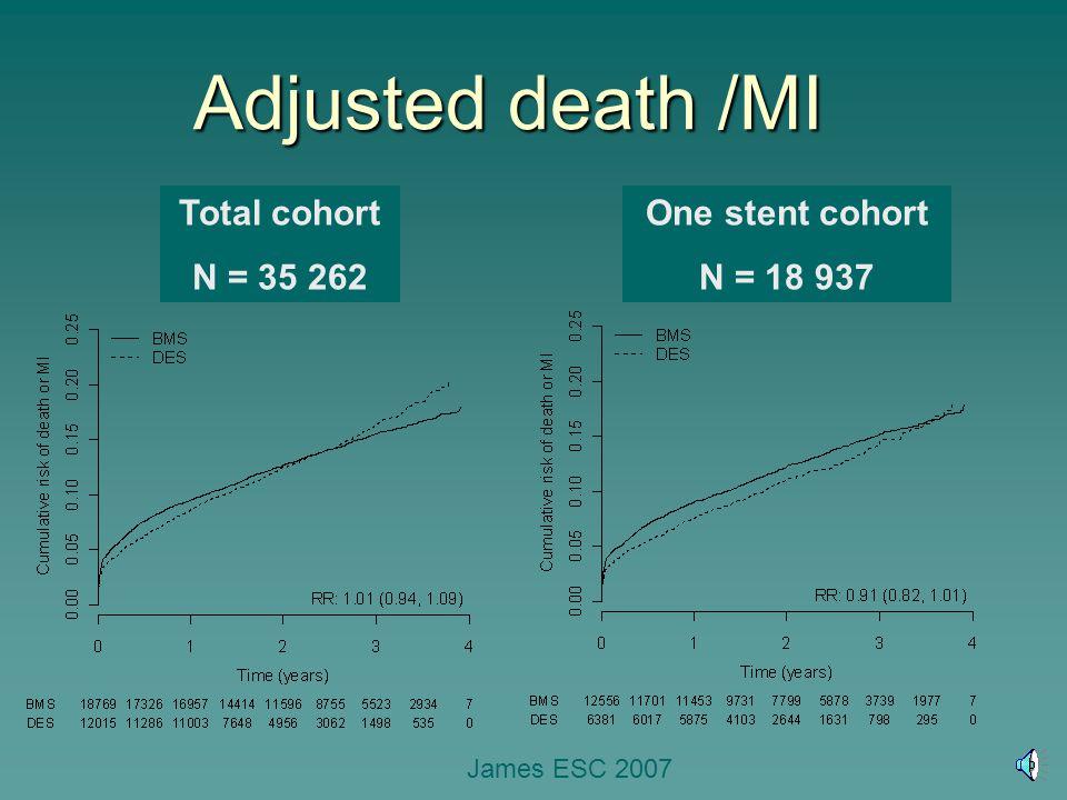 Adjusted death /MI Total cohort N = 35 262 One stent cohort N = 18 937 James ESC 2007