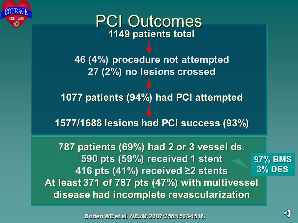 PCI Outcomes 1149 patients total 46 (4%) procedure not attempted 27 (2%) no lesions crossed 1077 patients (94%) had PCI attempted 1577/1688 lesions ha