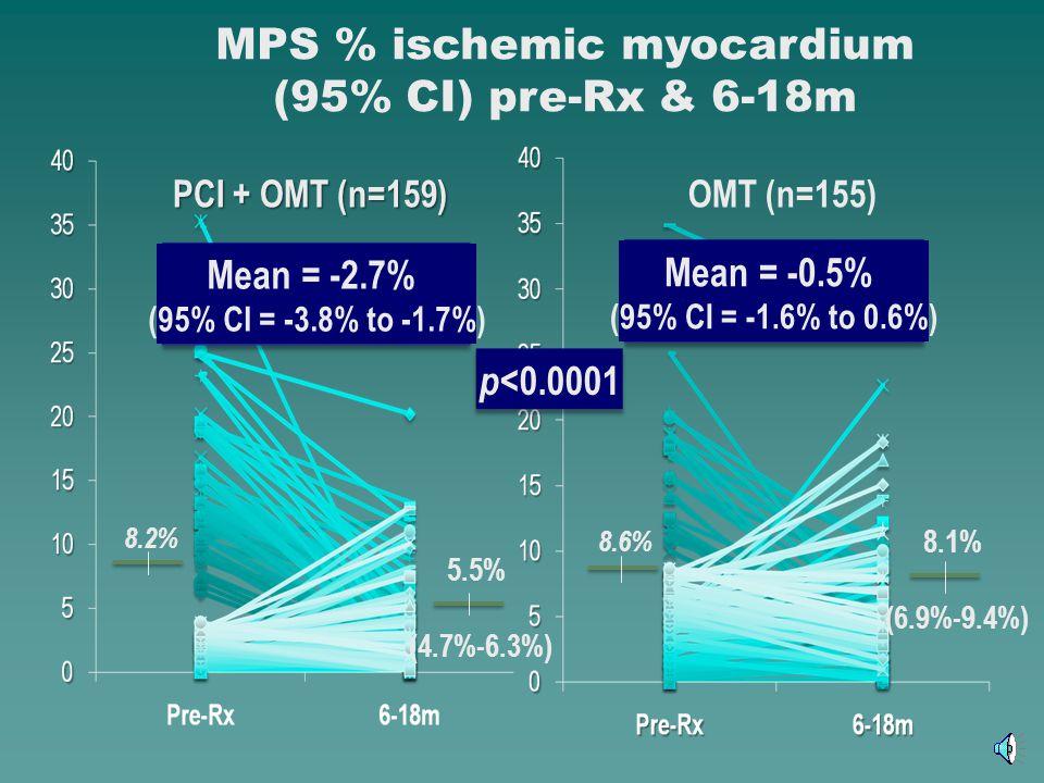 OMT (n=155) PCI + OMT (n=159) Mean = -2.7% (95% CI = -3.8% to -1.7%) 8.6% 8.1% (6.9%-9.4%) 8.2% 5.5% (4.7%-6.3%) MPS % ischemic myocardium (95% CI) pr
