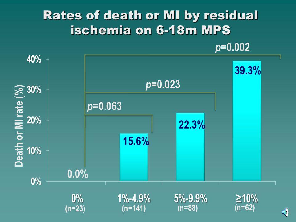 Rates of death or MI by residual ischemia on 6-18m MPS p =0.063 p =0.023 p =0.002 (n=23) (n=88) (n=141) (n=62) 22.3% 0.0% 39.3% 15.6% Death or MI rate