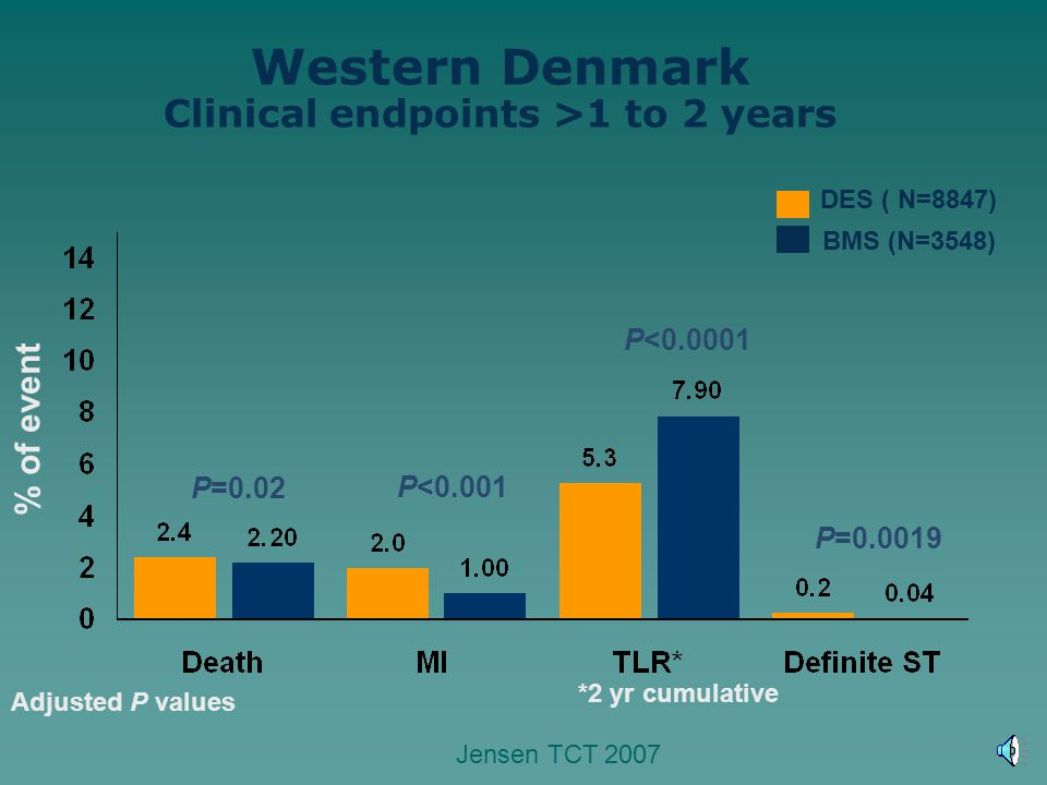 % of event DES ( N=8847) BMS (N=3548) Western Denmark Clinical endpoints >1 to 2 years P=0.02 P<0.0001 P=0.0019 P<0.001 *2 yr cumulative Adjusted P va