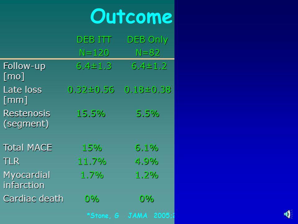 Outcome Comparison DEB ITT N=120 DEB Only N=82Taxus*BMS* Follow-up [mo] 6.4±1.3 6.4±1.2 6.4±1.299 Late loss [mm] 0.32±0.560.18±0.38 0.490.61 0.900.63