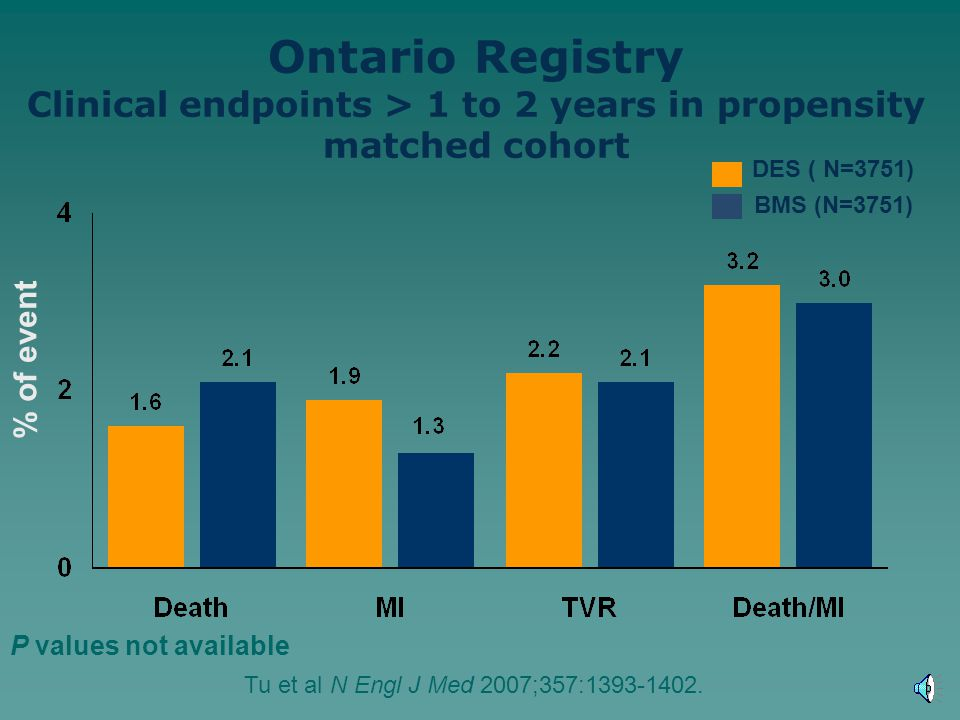 % of event Ontario Registry Clinical endpoints > 1 to 2 years in propensity matched cohort DES ( N=3751) BMS (N=3751) P values not available Tu et al