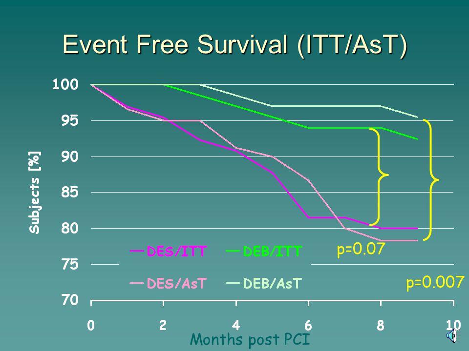 Event Free Survival (ITT/AsT) p=0.07 p=0.007 Months post PCI