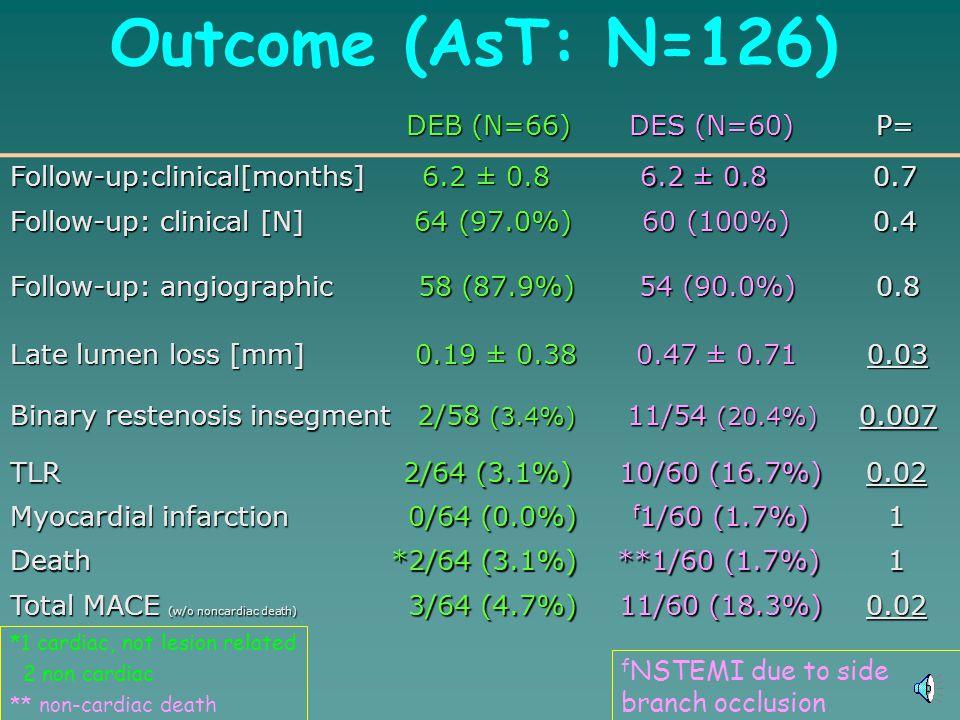 Outcome (AsT: N=126) DEB (N=66) DES (N=60) P= Follow-up:clinical[months] 6.2 ± 0.8 6.2 ± 0.8 0.7 Follow-up: clinical [N] 64 (97.0%) 64 (97.0%) 60 (100