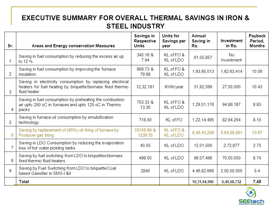 EXECUTIVE SUMMARY FOR OVERALL THERMAL SAVINGS IN IRON & STEEL INDUSTRY Sr.Areas and Energy conservation Measures Savings in Respective Units Units for Savings per year Annual Saving in Rs.